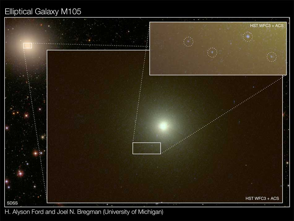 """Individual young stars and star clusters in the 'dead' elliptical galaxy, Messier 105, detected using the Wide Field Camera 3 (WFC3) on the Hubble Space Telescope (HST). Messier 105 can be seen in the top, left corner, in an image from the Sloan Digital Sky Survey (SDSS; Data Release 8). The outlined region in the center of Messier 105 is expanded to reveal Hubble's unique view of the inner region of Messier 105, which is further expanded to unveil several individual young stars and star clusters (denoted by dashed circles; top, right). These signposts of recent star formation are unexpected in old, 'dead' galaxies. Data from HST's WFC3 and Advanced Camera for Surveys (ACS) were used in the creation of these HST images."""""""