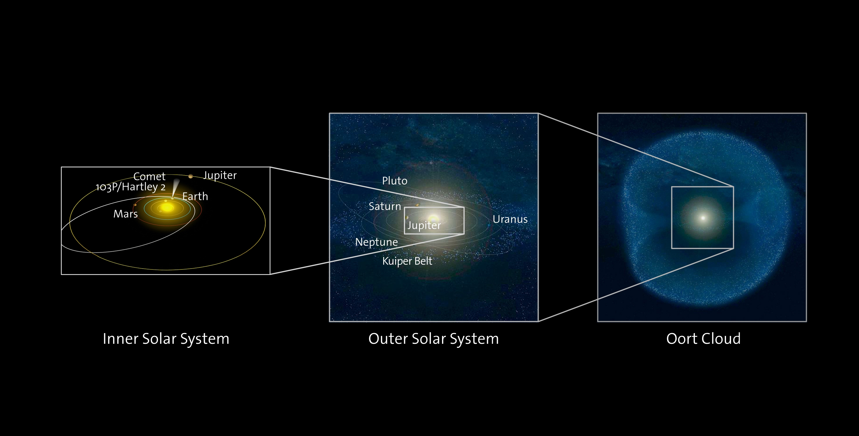 This illustration shows the locations of various classes of comets in the Solar System, relative to the orbits of the planets. The left panel shows the inner Solar System along with the orbit of Jupiter-Family comet Hartley 2. The central panel shows a larger portion of the Solar System beyond the orbit of Jupiter, as well as the Kuiper Belt, one of the two main reservoirs of comets in the solar system. The right panel shows the Oort Cloud, the other main reservoir of comets located well beyond the outer solar system. Credit: ESA/AOES Medialab