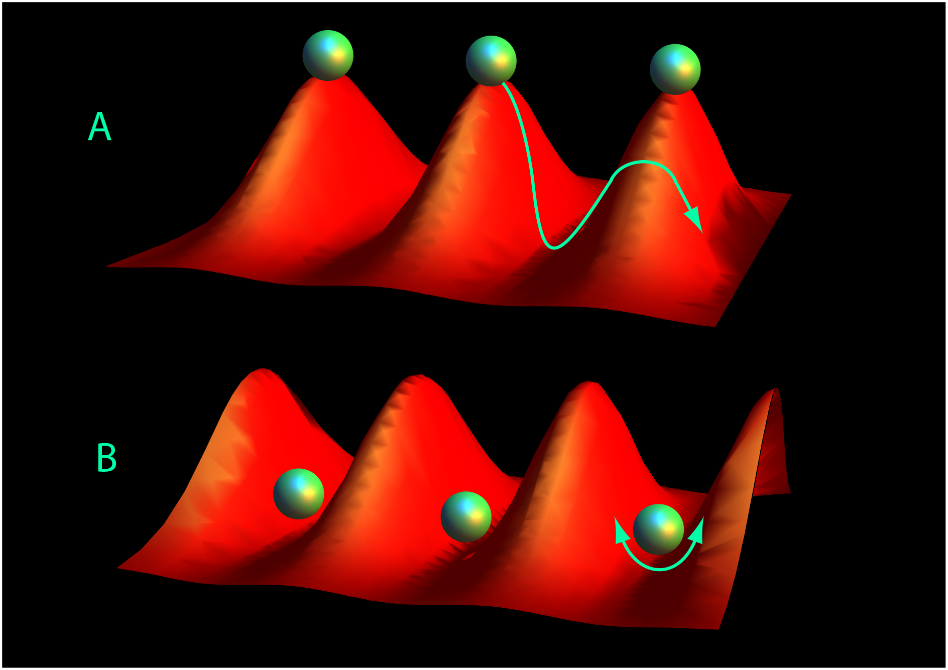 In previous Rydberg atom traps, atoms came to rest at the top of the peaks of the laser light lattice, and tended to escape. University of Michigan researchers solved this problem by quickly flipping the lattice, trapping the giant Rydberg atoms in the wells, like eggs in a carton. Image: Sarah Anderson