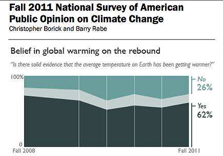 Poll: Belief in global warming rebounds after period of decline