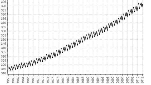 Atmospheric CO2 (monthly average) as measured in air samples collected at Mauna Loa, Hawaii (Keeling curve) from Feburary 1958 to Februrary 2012. Units are parts per million by volume. Estimated preindustrial concentrations, at levels between 200 and 300 ppm, would be far out of the graph.