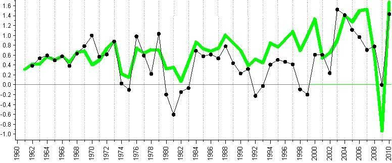 Annual growth of the world economic output (green line, trillions of 2000 US dollars) and annual change of estimated CO2 emissions (millions of Kt, black dots). Data on CO2 emisions for 2009 and 2010 were computed from preliminary estimates of carbon emissions obtained from the Carbon Dioxide Information Analysis Center (CDIAC) of the US Department of Energy on March 2012. All other data from the World Bank (that takes estimates of CO2 emissions from the CDIC).