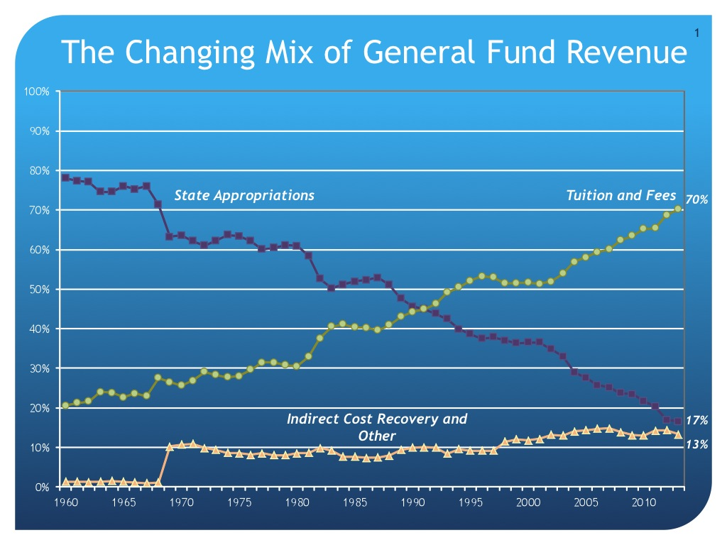 Changing Mix of General Fund Revenue