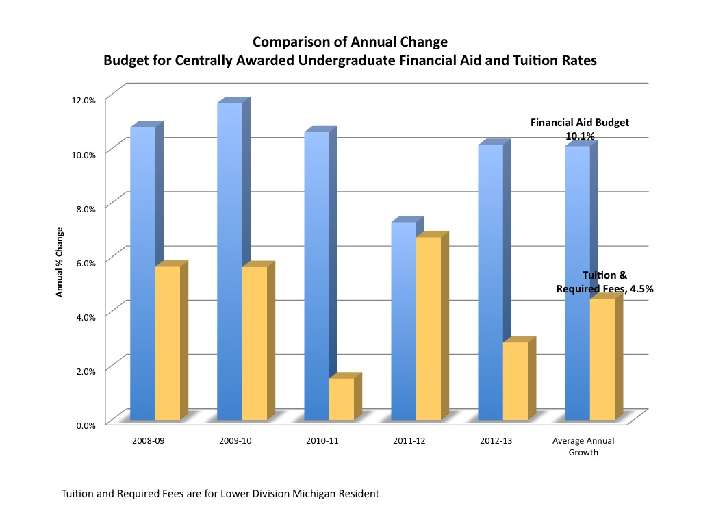 Comparison of Annual Change Budget for Centrally Awarded Undergraduate Financial Aid and Tuition Rates