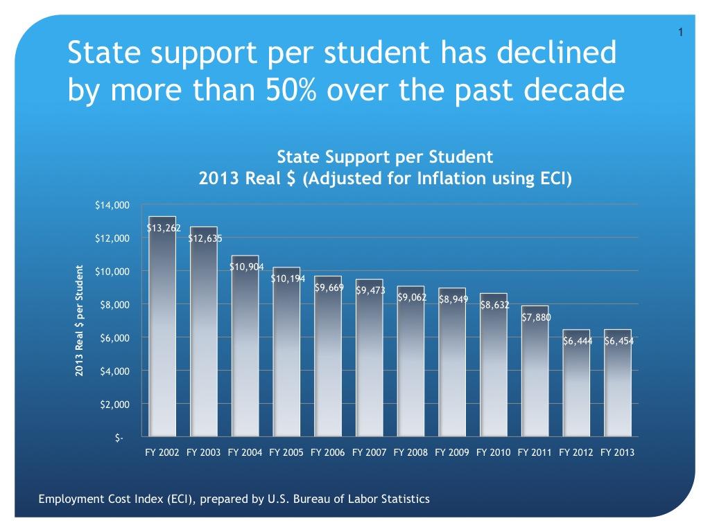Budget funding per student chart
