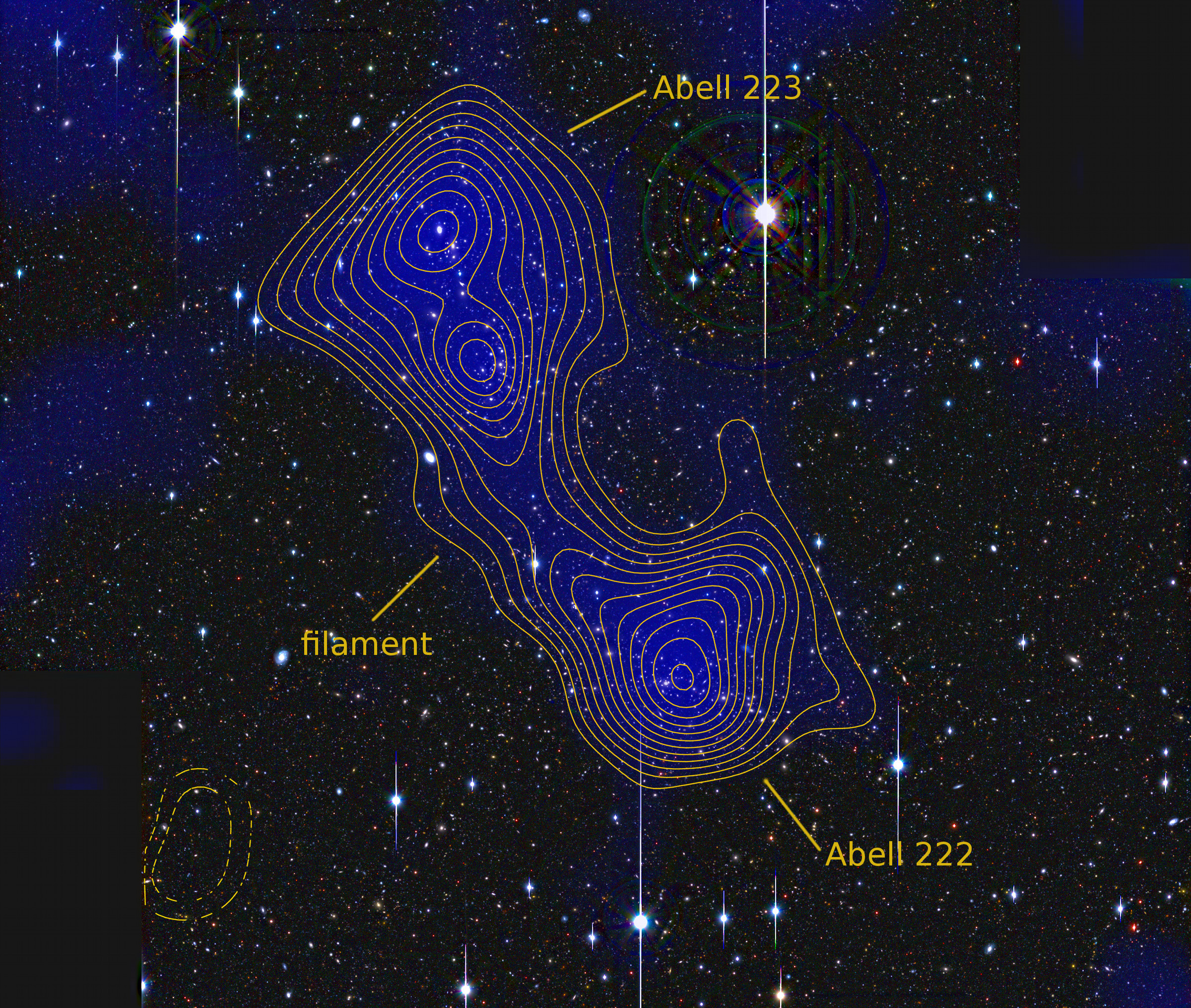 A filament of dark matter has been directly detected between the galaxy clusters Abell 222 and Abell 223. The blue shading and yellow contour lines represent the density of matter. Image credit: Jörg Dietrich, U-M Department of Physics