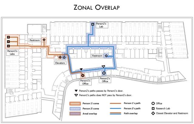 Zonal Overlap