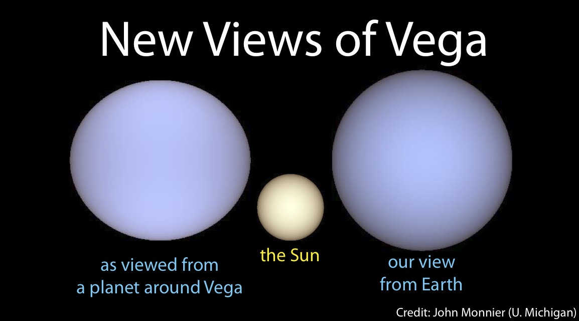 New Views of Vega: illustration of Vega, the Sun, and Earth. Image credit: John Monnier