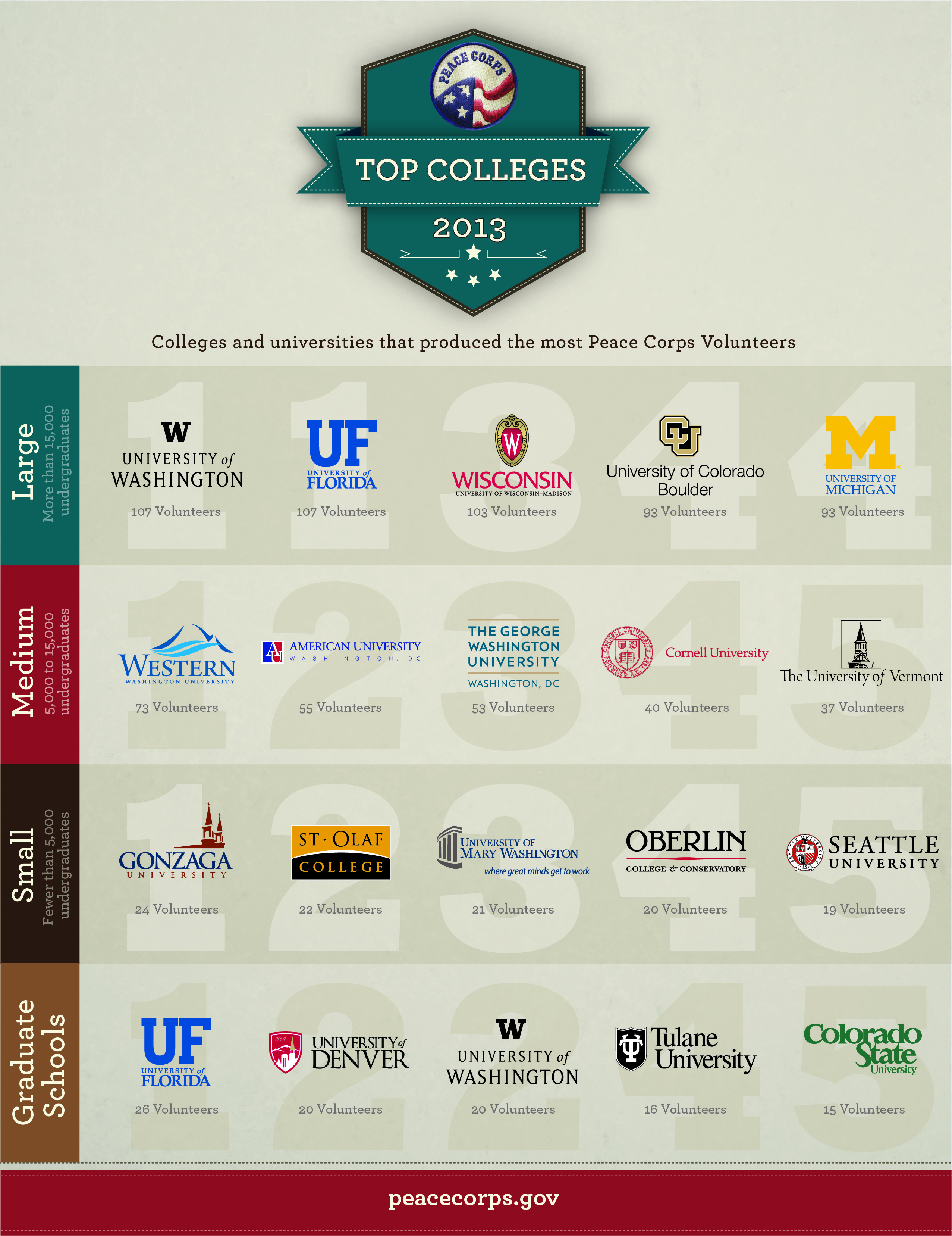 Peace Corps Annual Top Colleges Rankings infographic via peacecorps.gov
