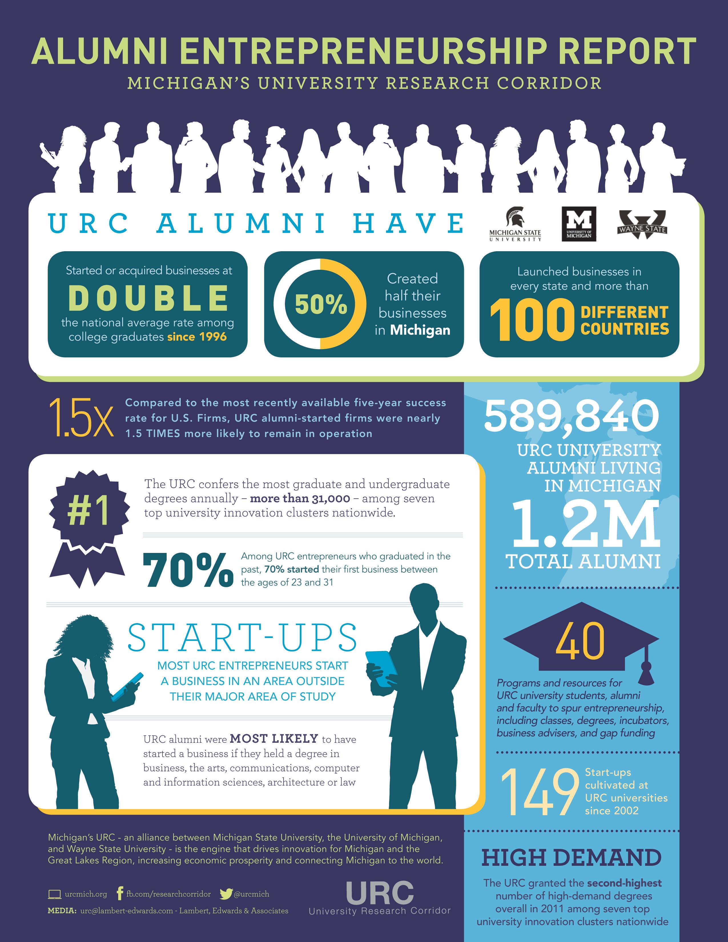 2013 Entreprenuership infographic