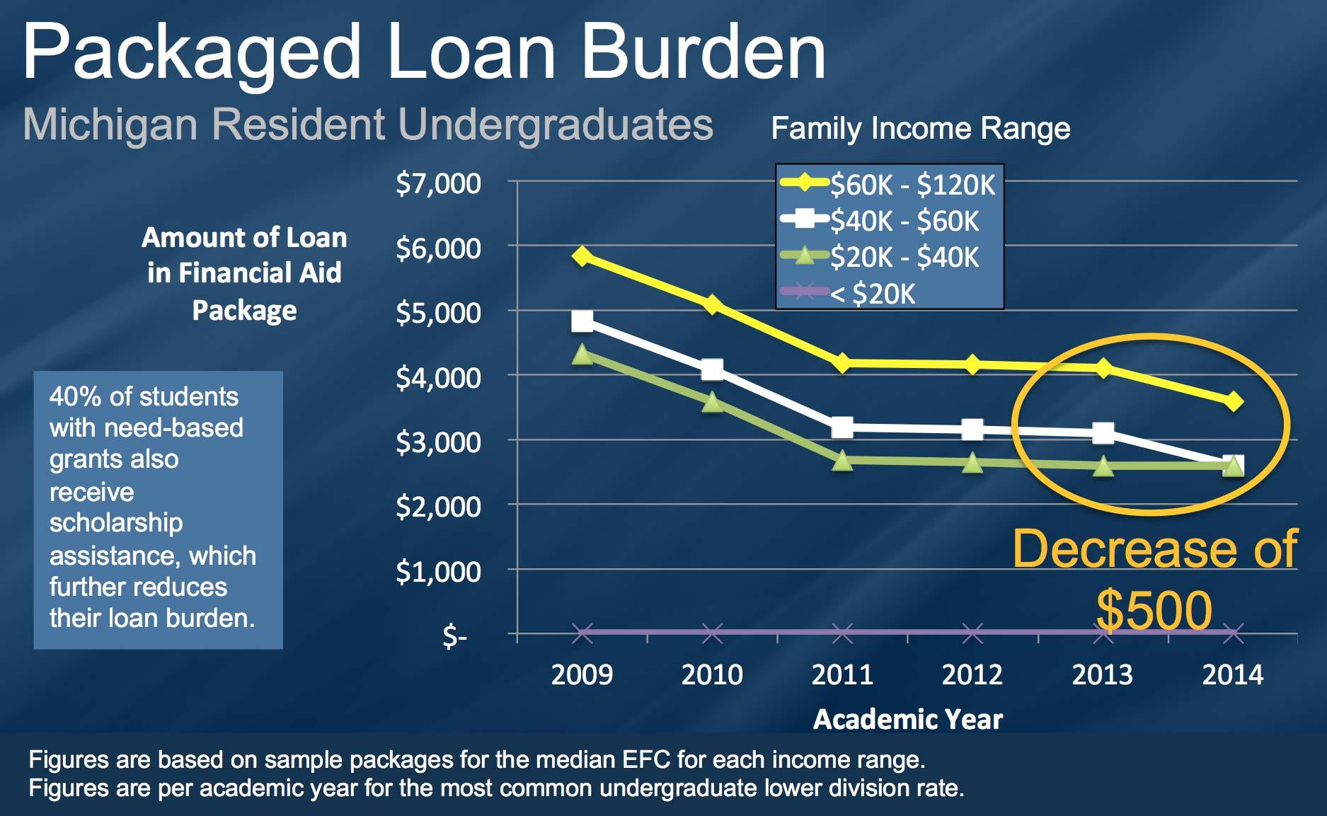 Packaged loan burden