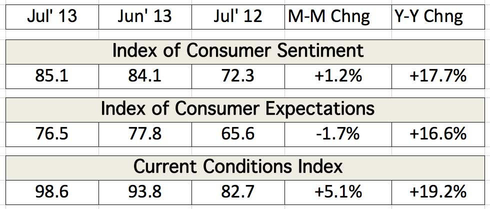 Table depicting the Index of Consumer Sentiment and Current Conditions Index