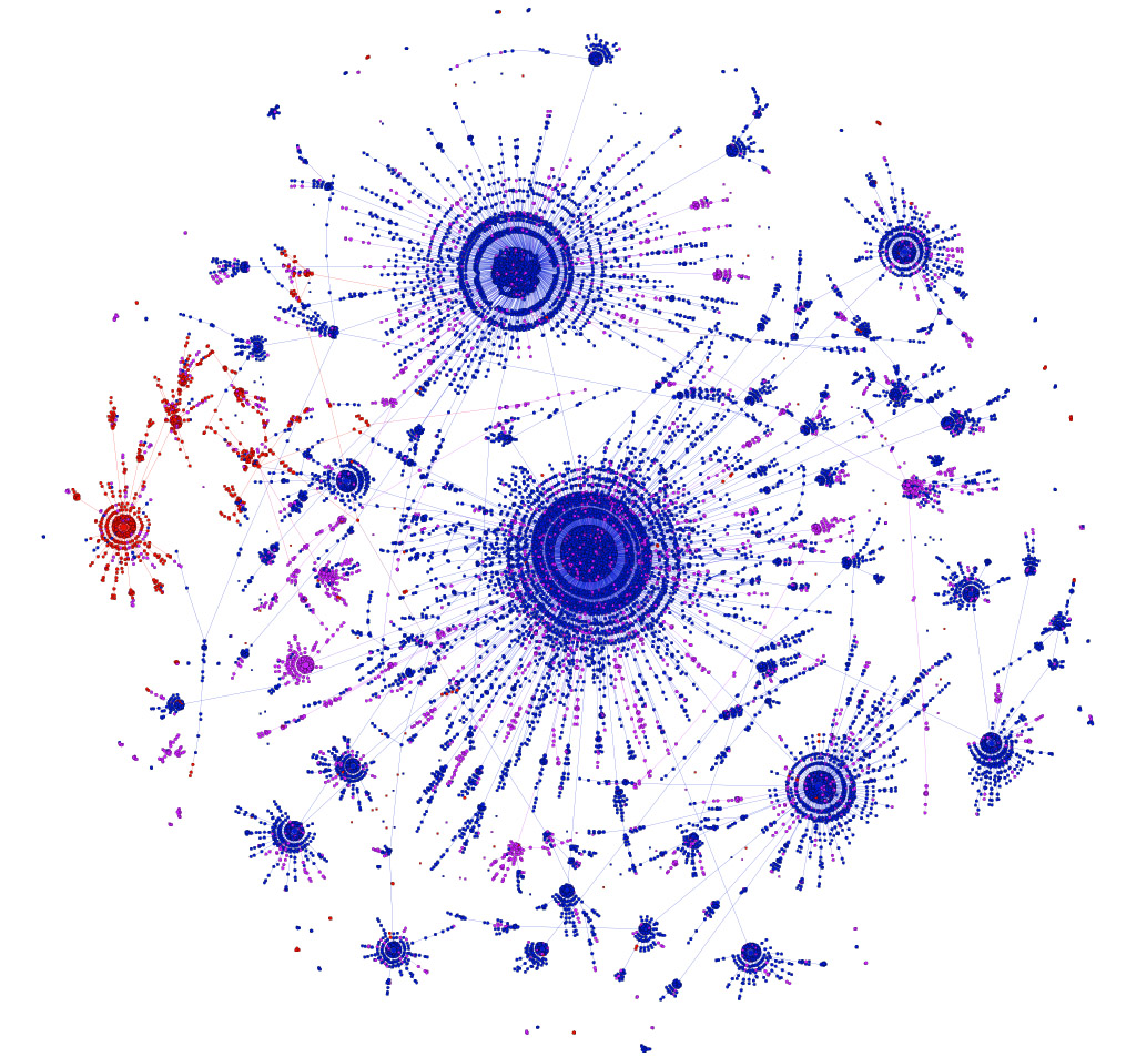 "A diagrams showing the spread of the ""No one should"" meme on Facebook. Each node represents a different version, and each edge connects a version to the most likely ancestor variant. Nodes are colored by timing prompt: rest of the day (blue), next 24 hours (red), or other (purple), showing that mutations in the timing prompt are preserved along the branches of the tree. Image credit: Lada Adamic"
