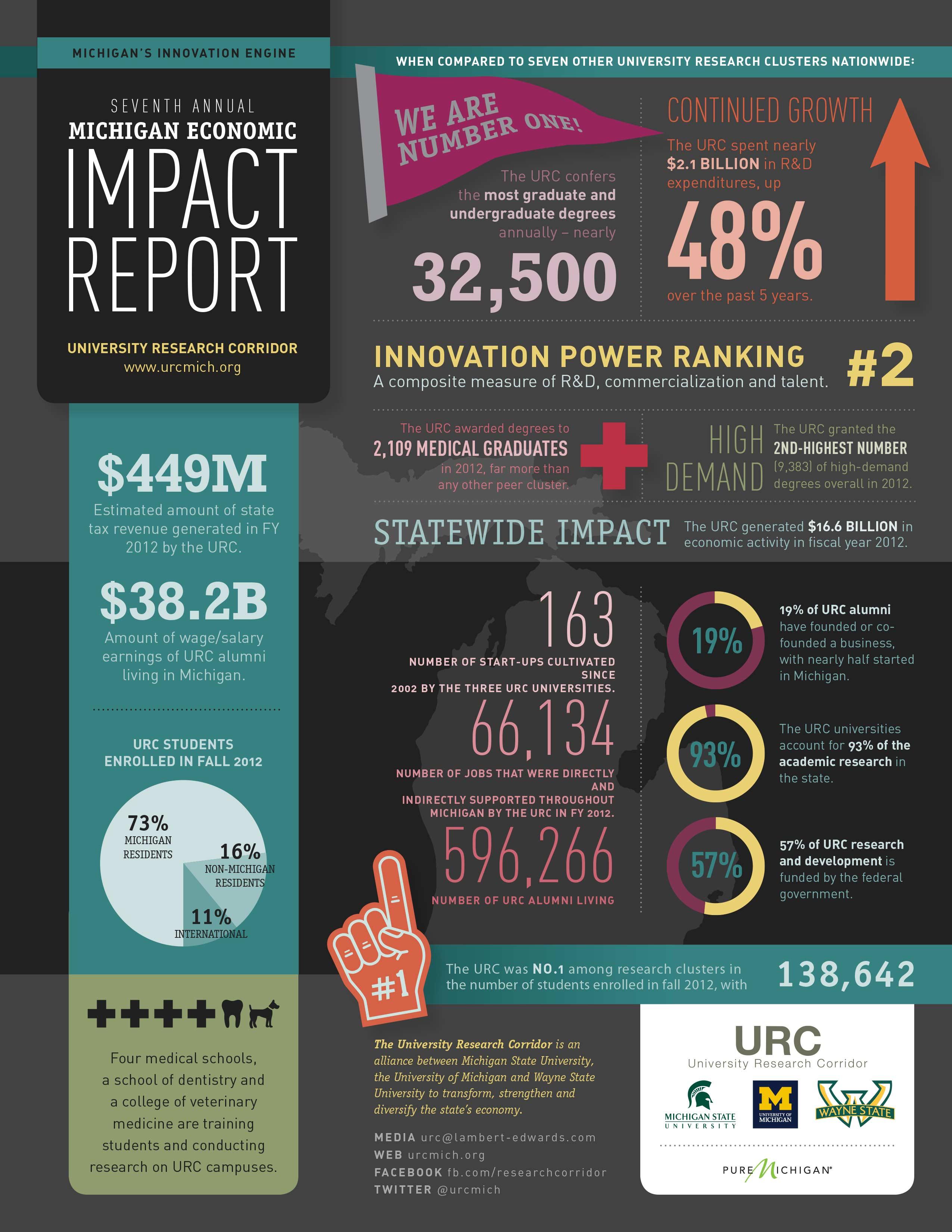 2013 URC Economic Impact informational graphic.