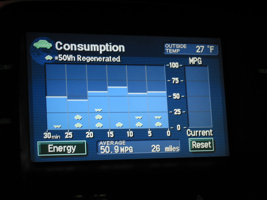 Dashboard fuel readings. Image credit: flickr.com user Andrew Huff