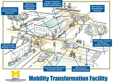 Illustration of the Mobility Transformation Center