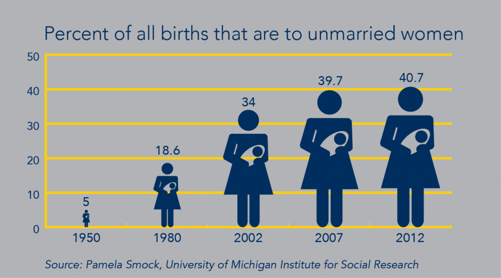 Infographic: Percent of all births that are to unmarried women. Image credit: Pamela Smock