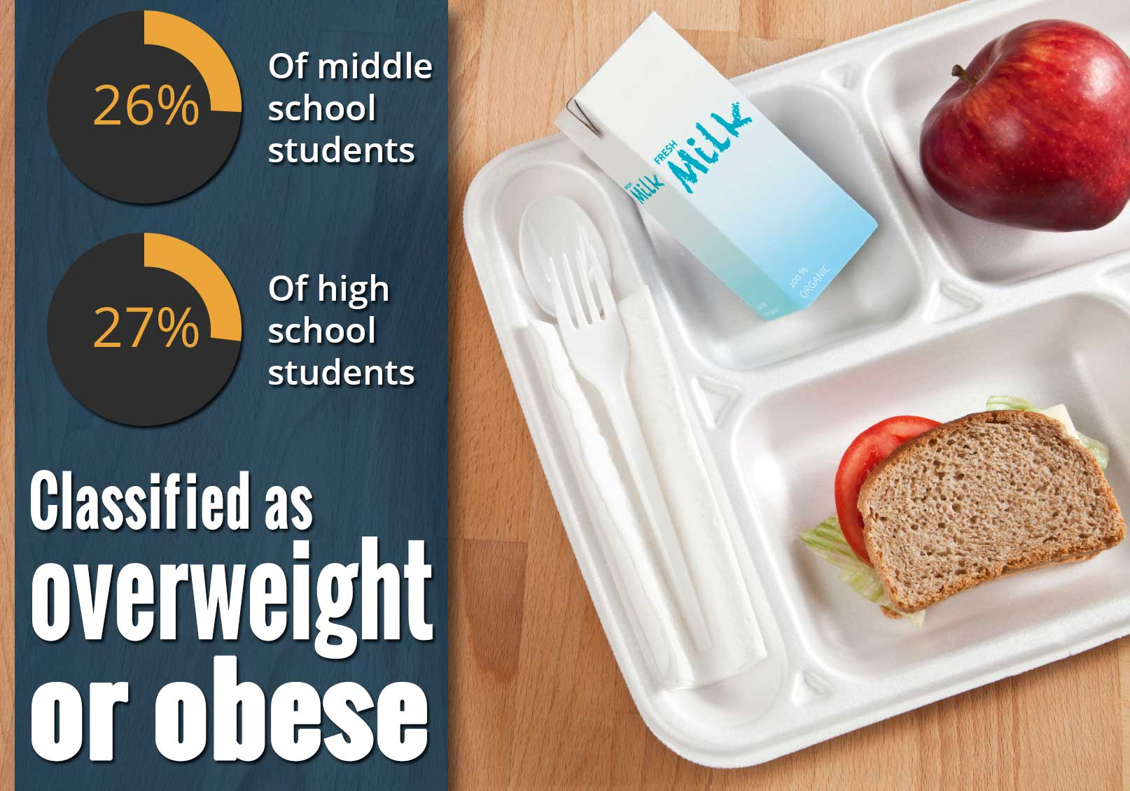 26% of middle school and 27% of high school students are classified as overweight or obese.