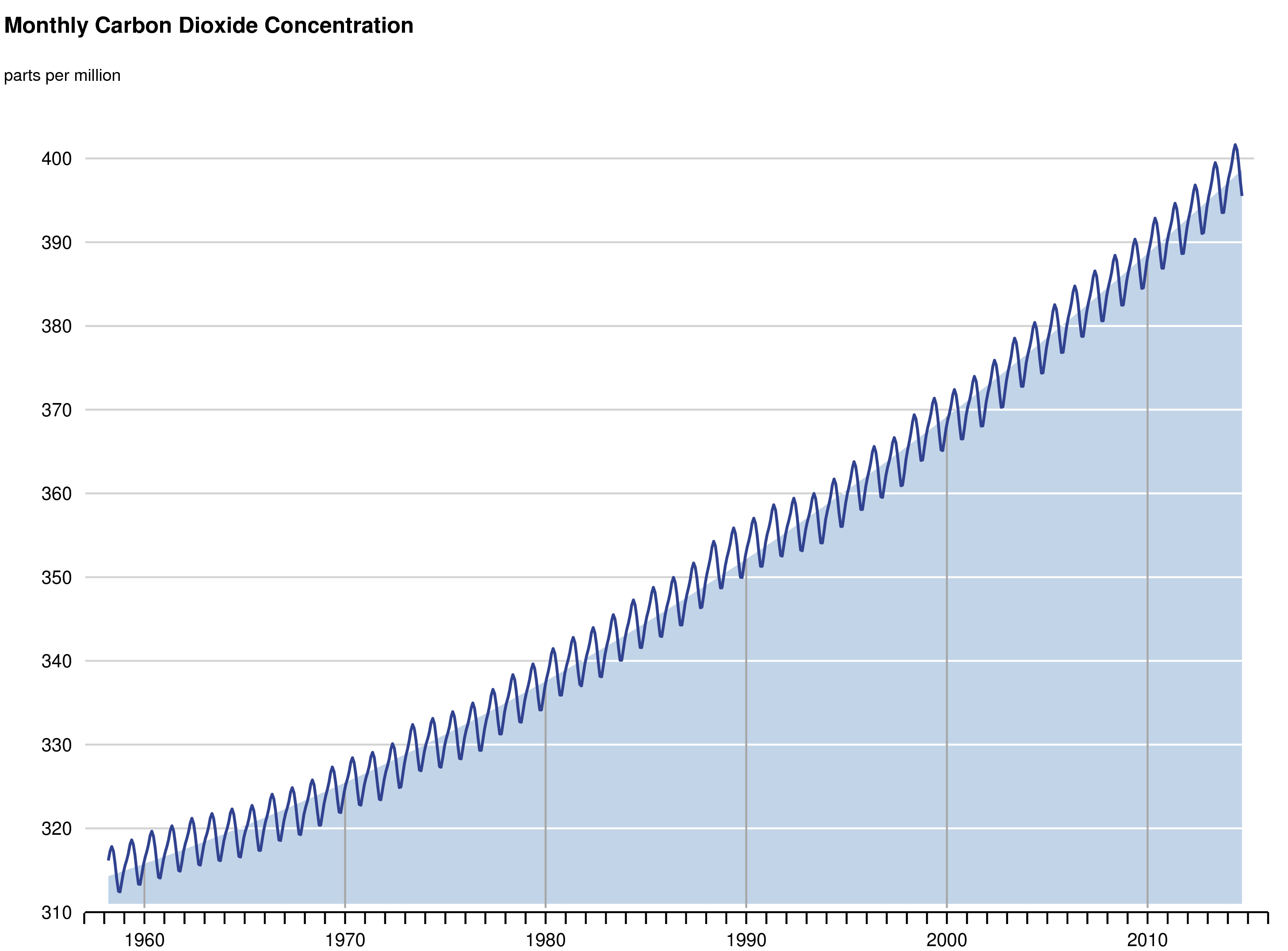 The Keeling curve plots atmospheric carbon dioxide. The upward slope represents increases in CO2 levels caused by burning fossil fuels. The wiggles represent seasonal swings in atmospheric CO2 levels that occur as plants bloom, grow, die and decay every year. Image credit: Scripps Institution of Oceanography