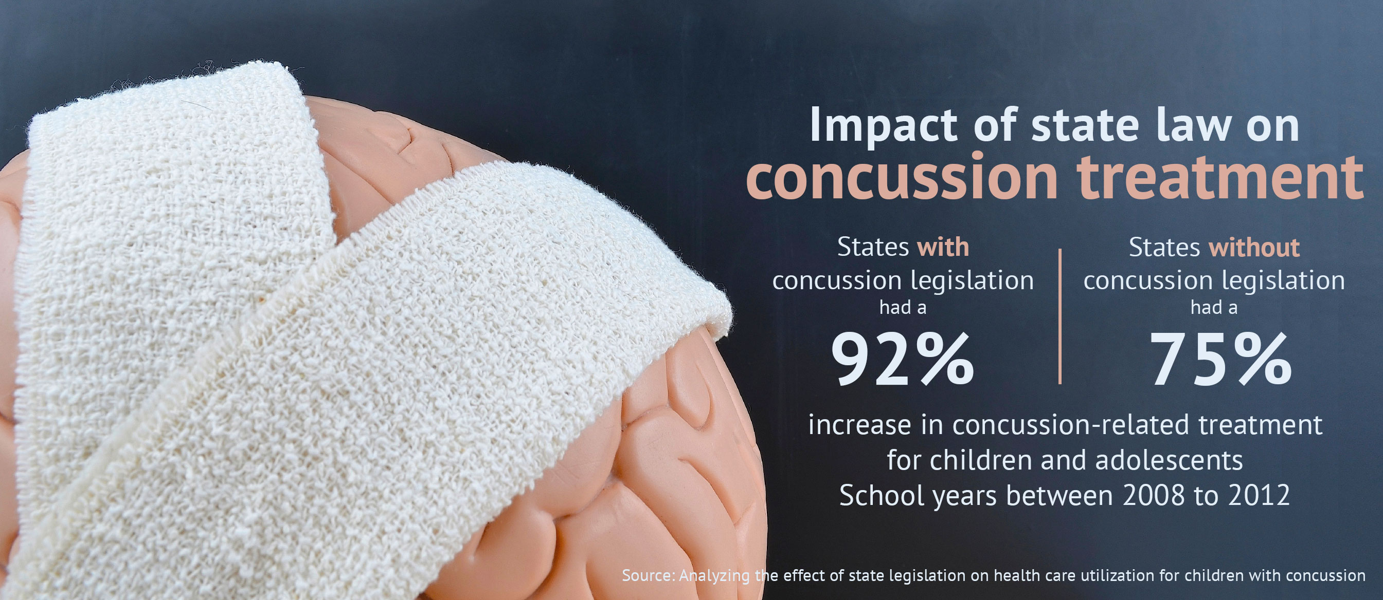 An infographic presenting information on the impact of state law on concussion treatment.