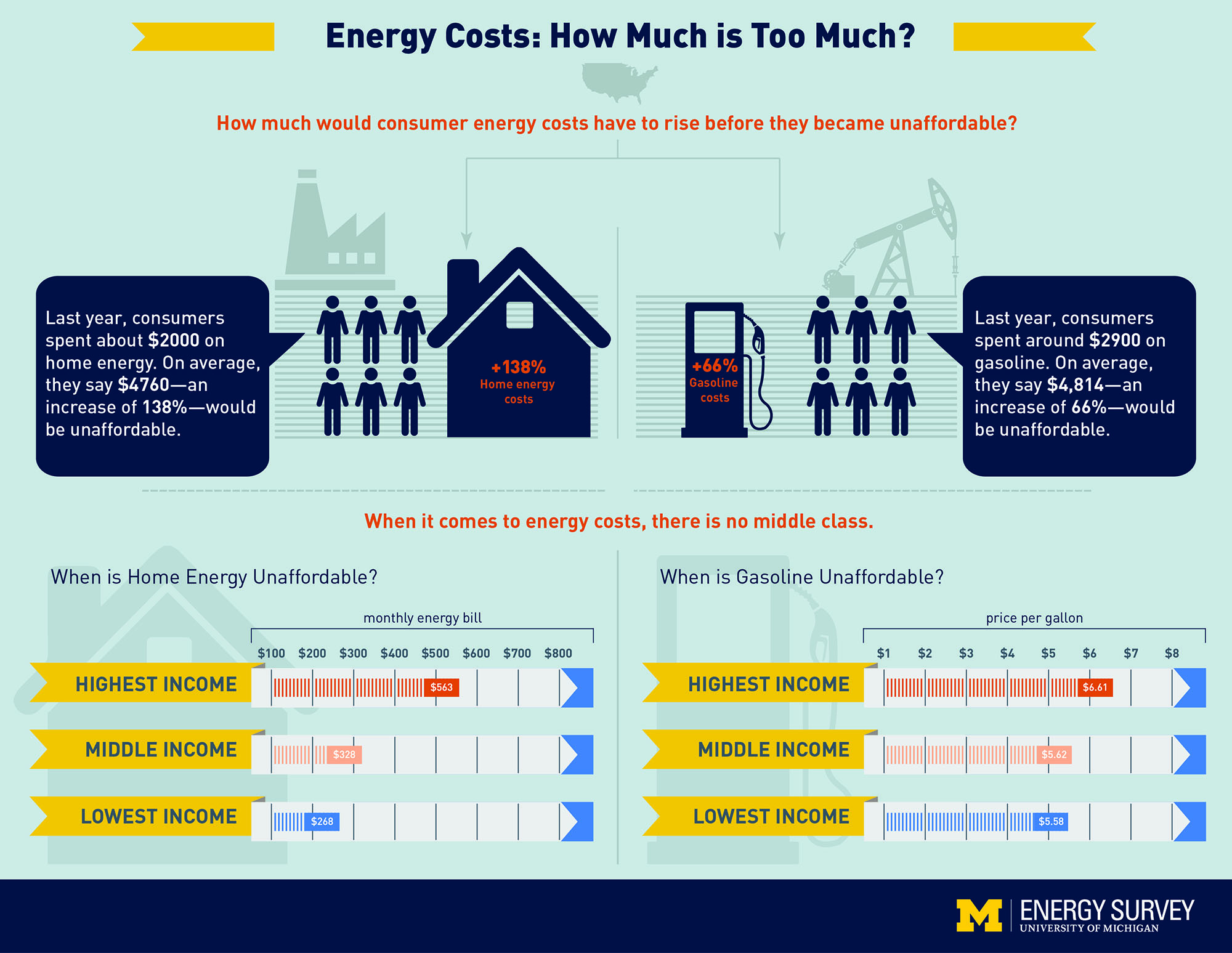 Energy costs: How much is too much? Infographic summarizing study findings
