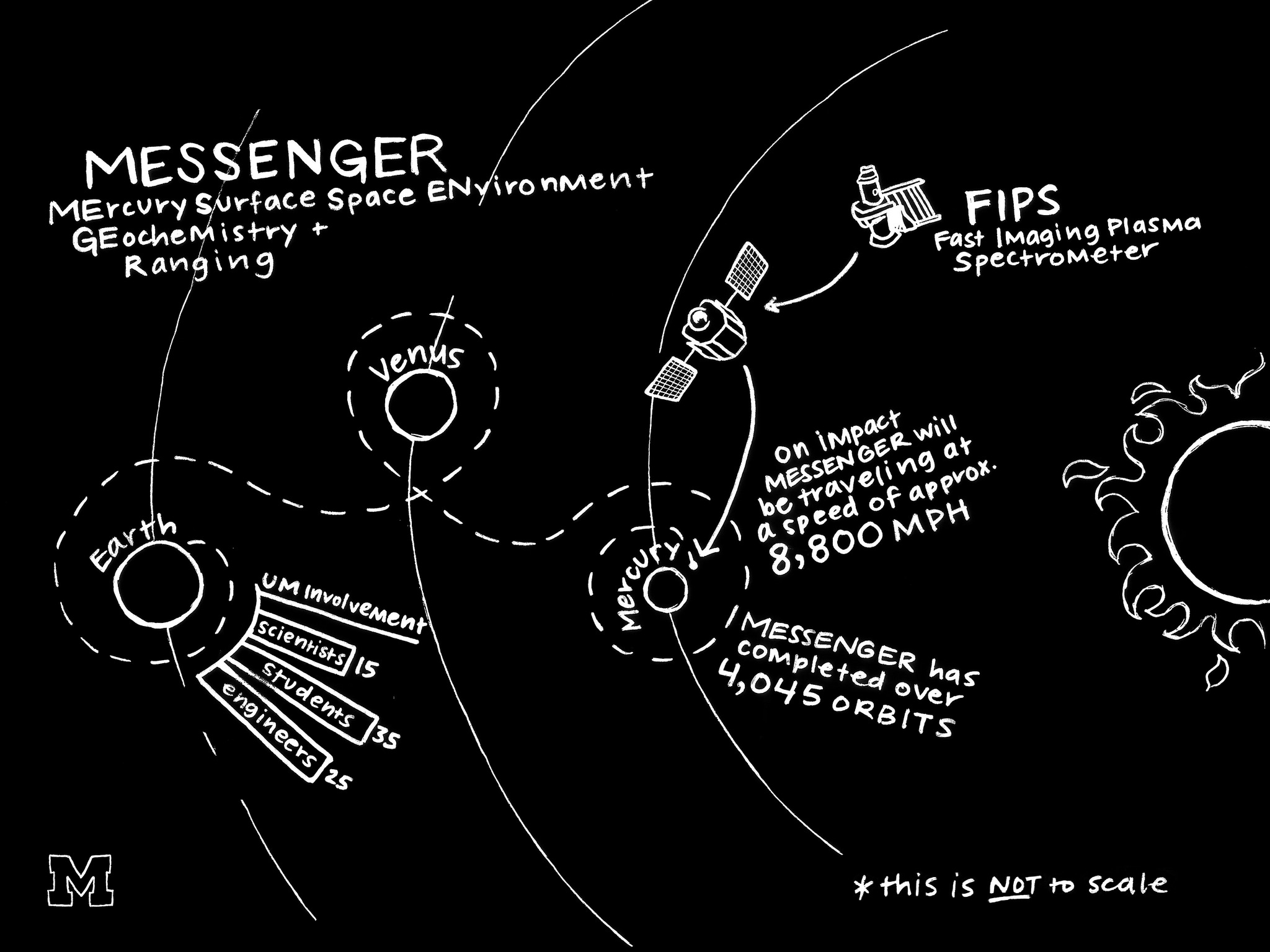University of Michigan researchers were involved in the MESSENGER spacecraft mission to Mercury. They designed and built an instrument and helped analyze its data. The craft, which left Earth in 2004, flew by Venus on its way to the closet planet to the sun. Illustrations by Jessica Knedgen, Michigan Engineering Communications & Marketing