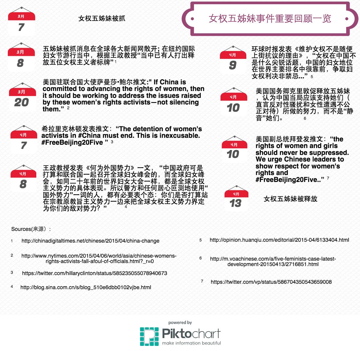 王政访谈:女权五姐妹被捕事件及中国女权运动走向