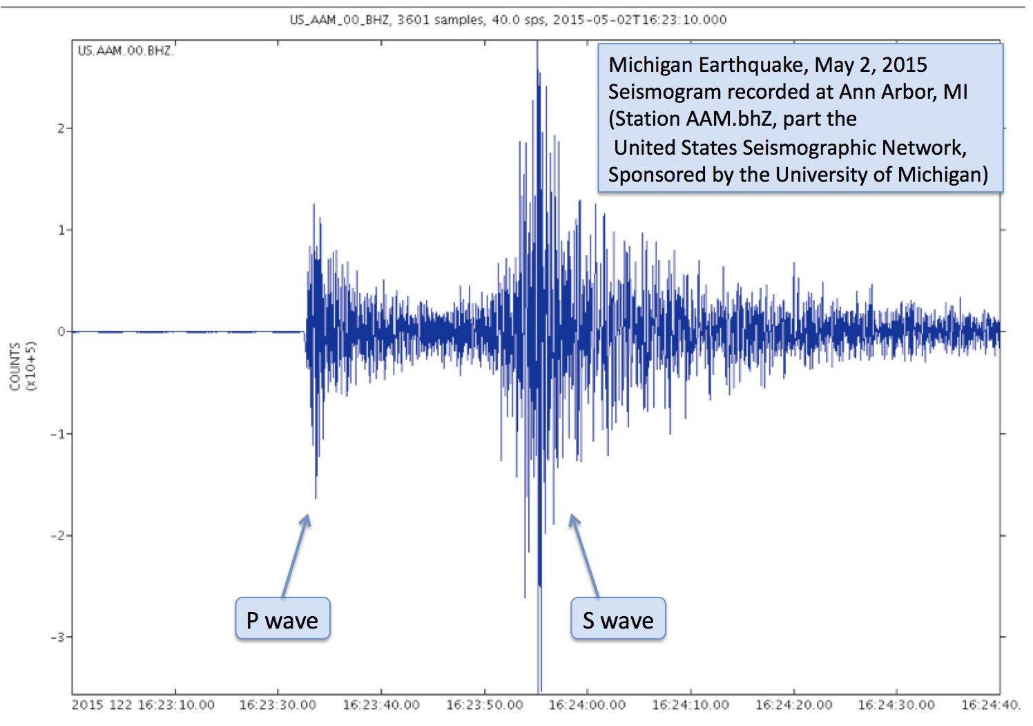 Seismogram of the magnitude-4.2 earthquake in Michigan on May 2, 2015, recorded at the seismic station at the University of Michigan, Ann Arbor. Image credit: University of Michigan