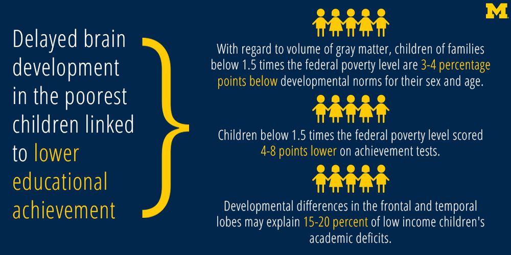 Delayed brain development in the poorest children linked to lower educational achievement