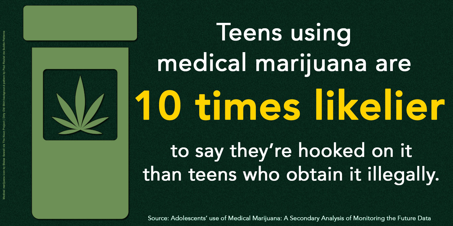 Teens using medical marijuana are 10 times more likely to say they are hooked on marijuana than youth who get marijuana illegally.