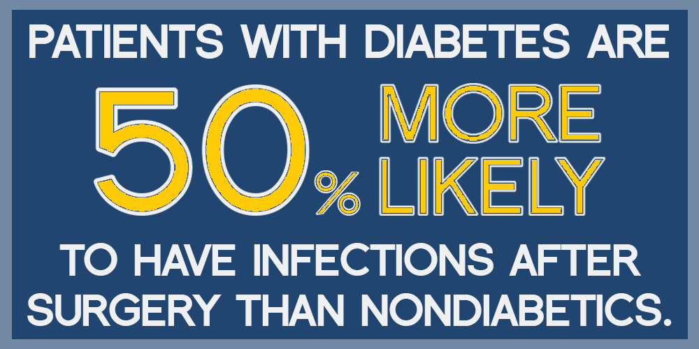Diabetes increases chance of surgical infection
