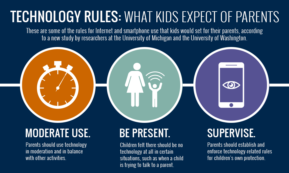 A graphic highlighting some of the rules kids set out for parents.