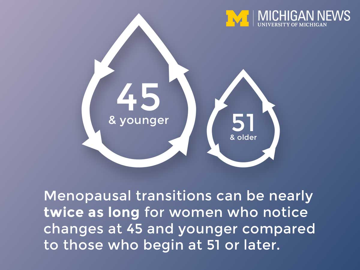 Menopausal transitions can be nearly twice as long for women who notice changes at 45 and younger compared  to those who begin at 51 or later.