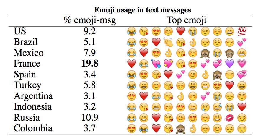 Table showing emoji usage around the world.