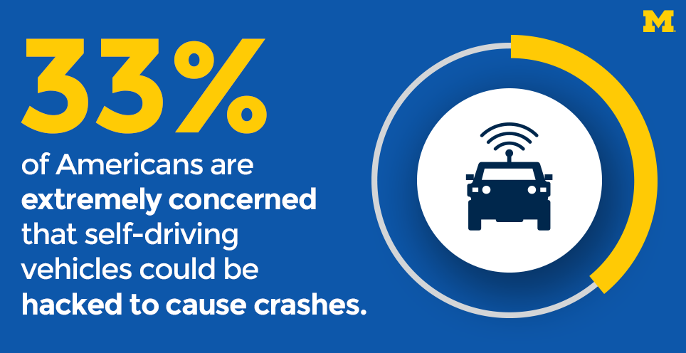 33% of Americans are extremely concerned that self-driving vehicles can be hacked to cause a crash.