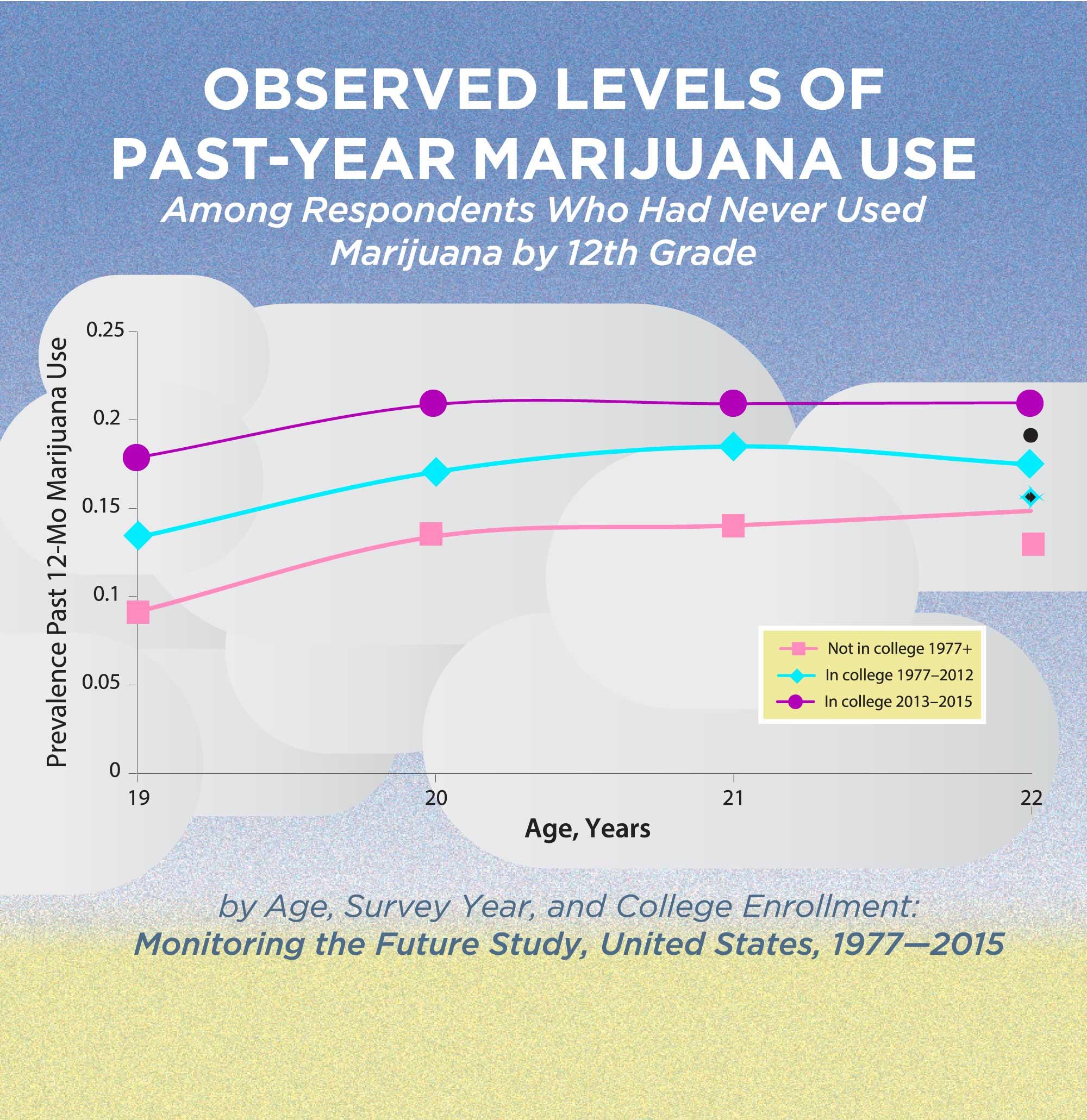 Observed levels of past-year marijuana use chart.