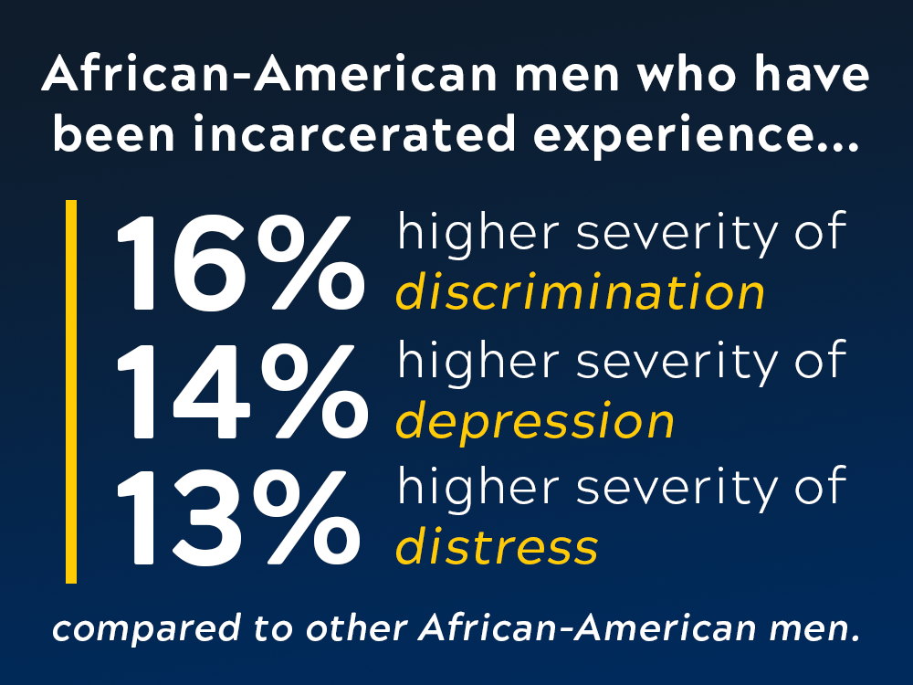 An infographic breaking down the statistics of mental health problems for incarcerated African-American men.