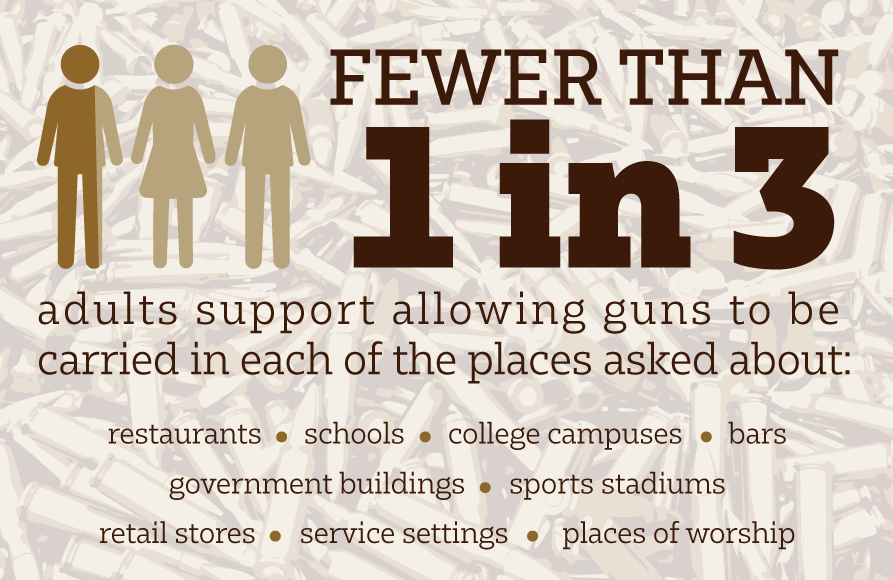 public-including-gun-owners-oppose-allowing-guns-in-most-venues