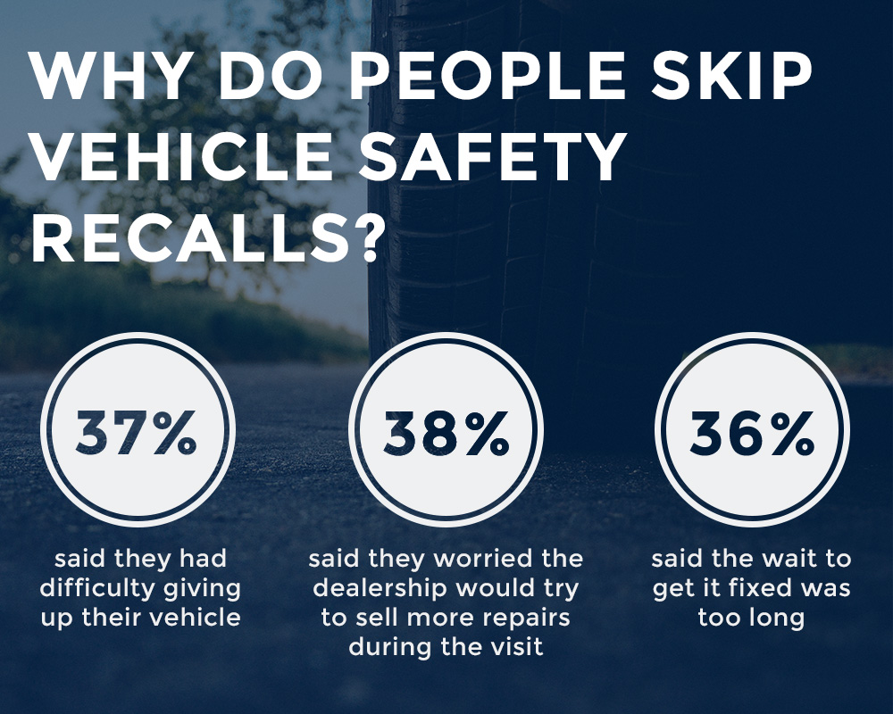 An infographic highlighting why people often skip the recommended vehicle safety recalls.