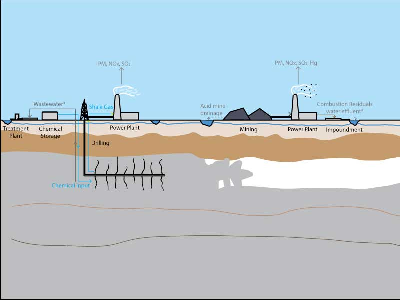 "Illustration of a shale-gas electricity system (left), including hydraulic fracturing operations and electricity generation. At right, sketch of a coal electricity system, including coal mining and electricity generation. Source: Lu Chen, Shelie A. Miller and Brian R. Ellis, ""Comparative human toxicity impact of electricity produced from shale gas and coal,"" in Environmental Science & Technology."