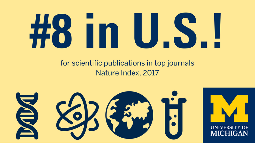 U-M ranks 8th in US for scientific publications in top journals according to the Nature Index, 2017