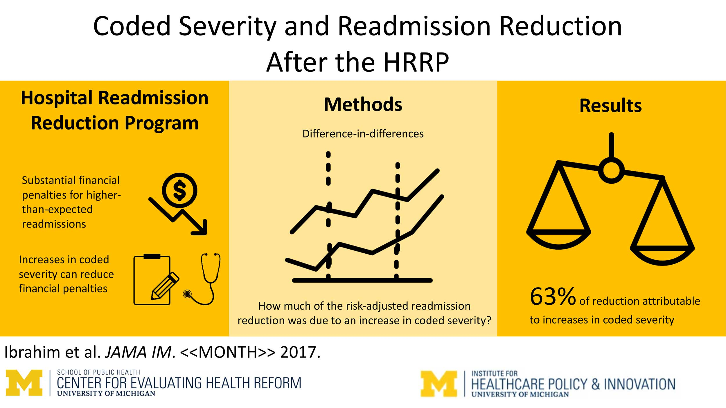 Infographic: Code Severity and Readmission Reduction After the HRRP