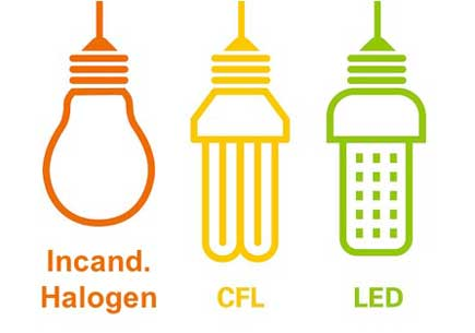Replace or wait? Study says swap all incandescent bulbs now, but hold on to CFLs, older LEDs