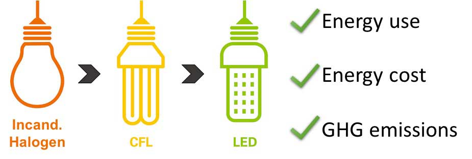 Infographic comparing three types of bulbs with regard to energy use, cost and emissions. Image credit: Lixi Liu