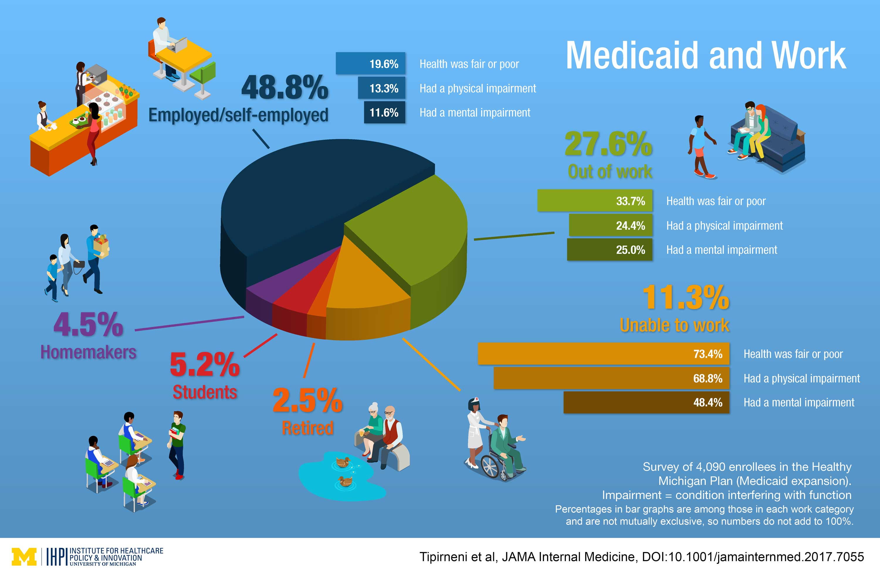 Infographic summarizing study findings. Image courtesy: U-M Institute for Healthcare Policy and Innovation