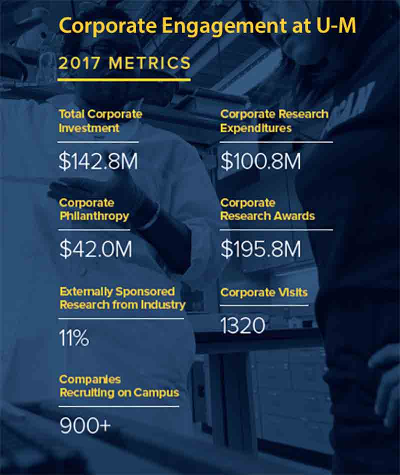 Corporate Engagement at U-M 2017 Metrics