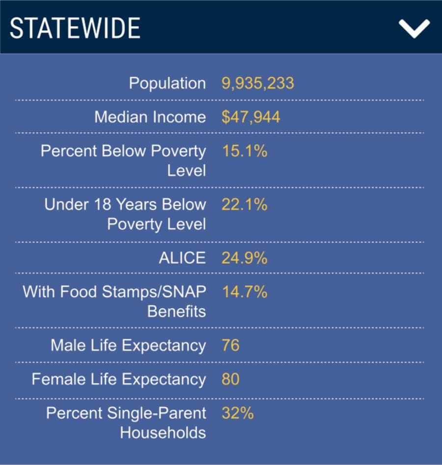 Statewide income and poverty levels.