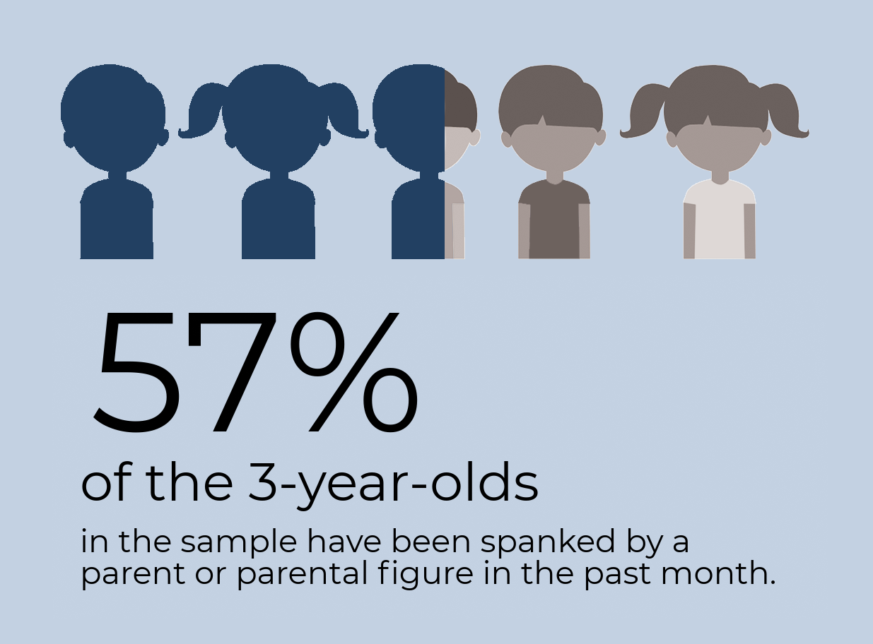 57% of 3-year-olds in the sample have been spanked by a parent or parental figure in the past month.