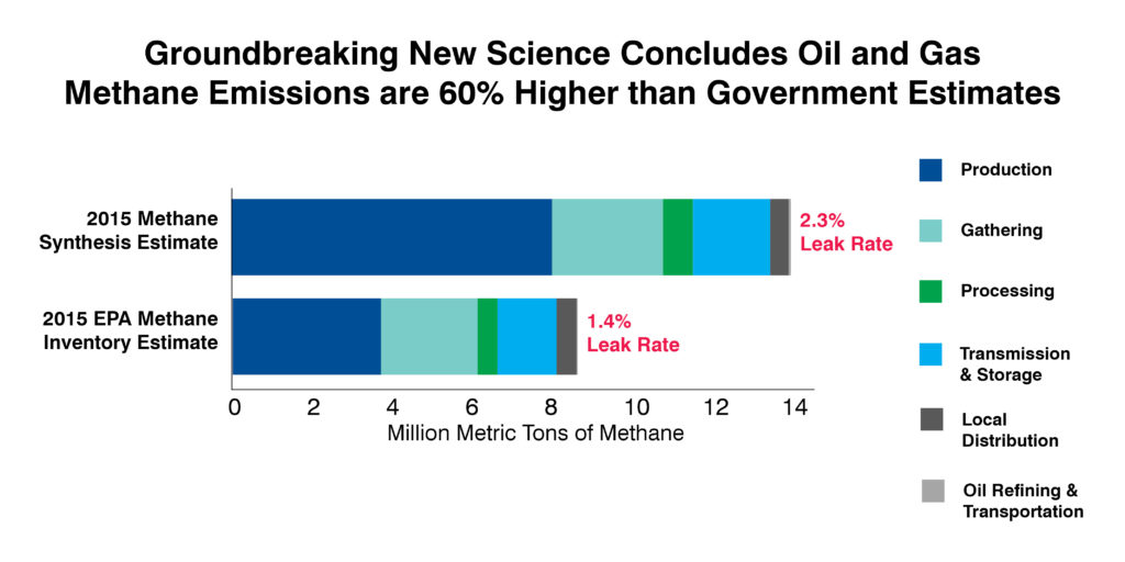 Methane emissions are 60% higher than government predictions