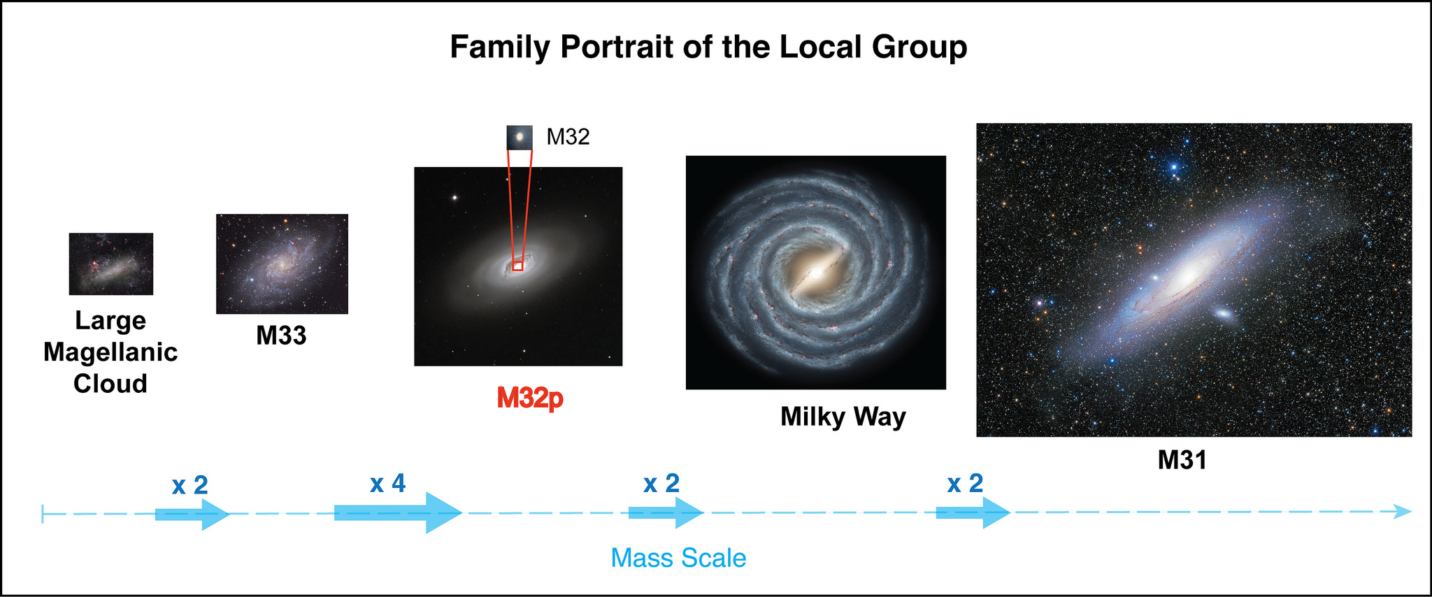 The Milky Way's long-lost sibling finally found ...